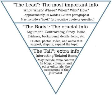 A pyramid that outlines how to set out a blog